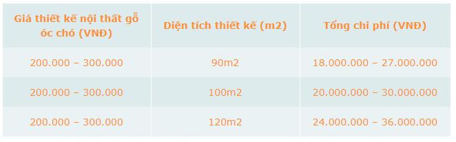 bảng báo giá thiết kế nội thất gỗ óc chó tại NaDu Design